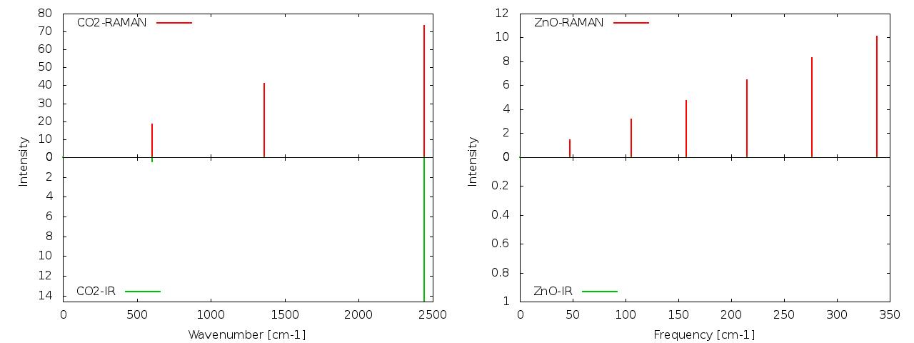 IR and Raman espectra calculation with Quantum Espresso