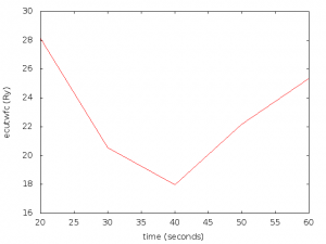 ecutwfc value vs calculation time graph.