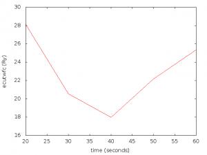 ecutwfc value vs calculation time graph.