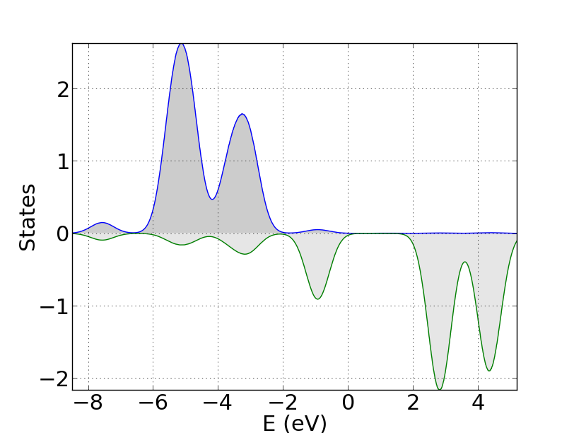 sum_states py: Nice DOS plots from QE outputs - Julen
